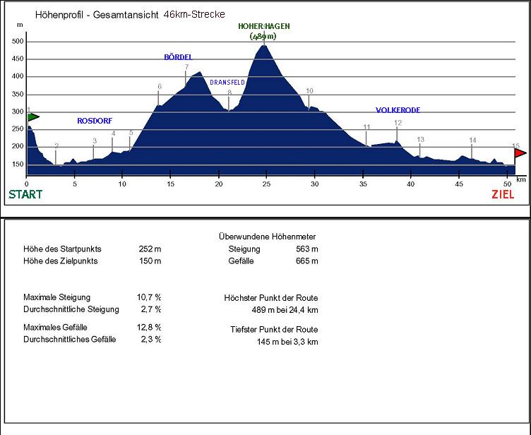 Tour de Engergie 2009 Höhenprofil